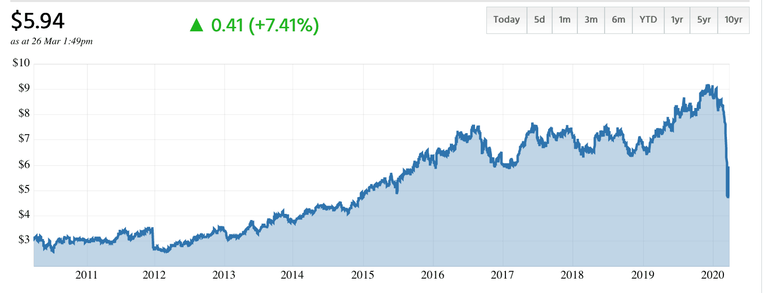 5 ASX 200 shares smart investors are buying right now